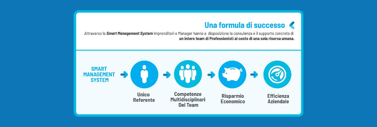 smart-management schema